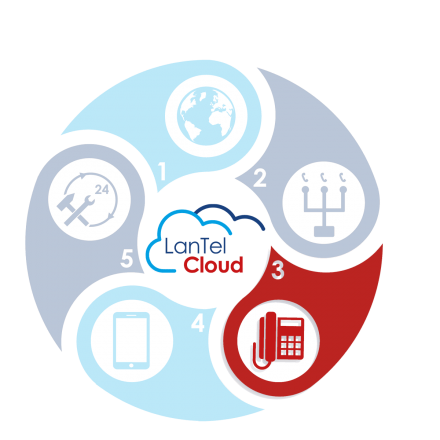 De LanTel Cloud - Hosted telefonie van LanTel Hosted