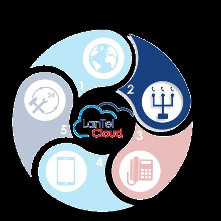 De LanTel Cloud - LanTel SIP - VoIP Bellen