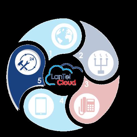 De LanTel Cloud - LanTel Service