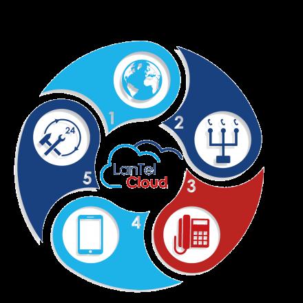 LanTel Cloud telefonie voor huisartsen